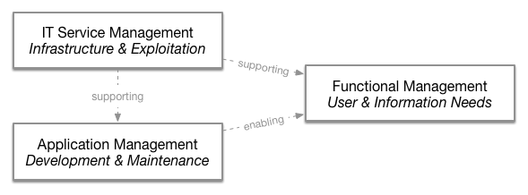 IT Governance Functions