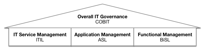 Layered IT Governance Frameworks