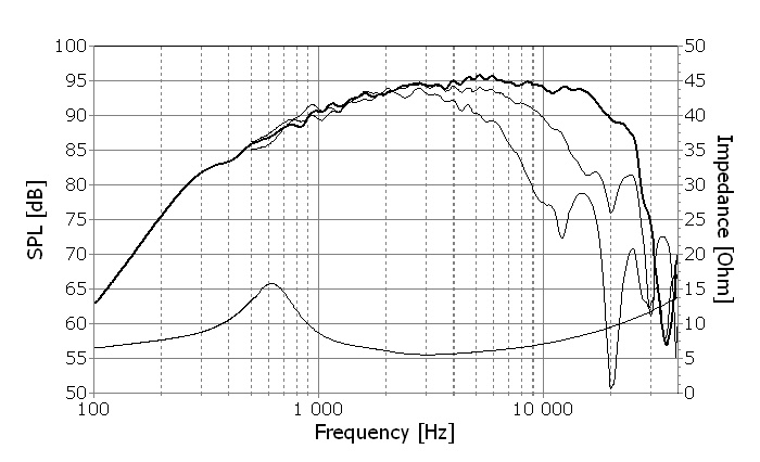 T35C002 Frequency Response Curve